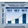 Ideal-Air™ Pro Series Dehumidifier 100 Pint 2