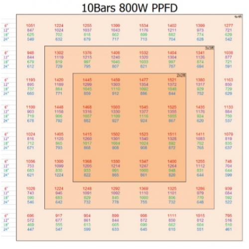 LEDBAR-PPFD10bars-500×500