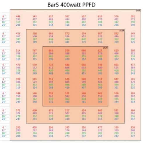 LEDBAR-PPFD5bars-500×500