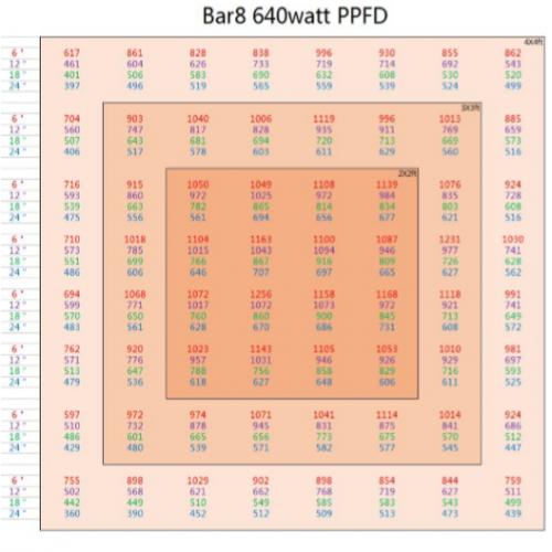LEDBAR-PPFD8bars-500×500